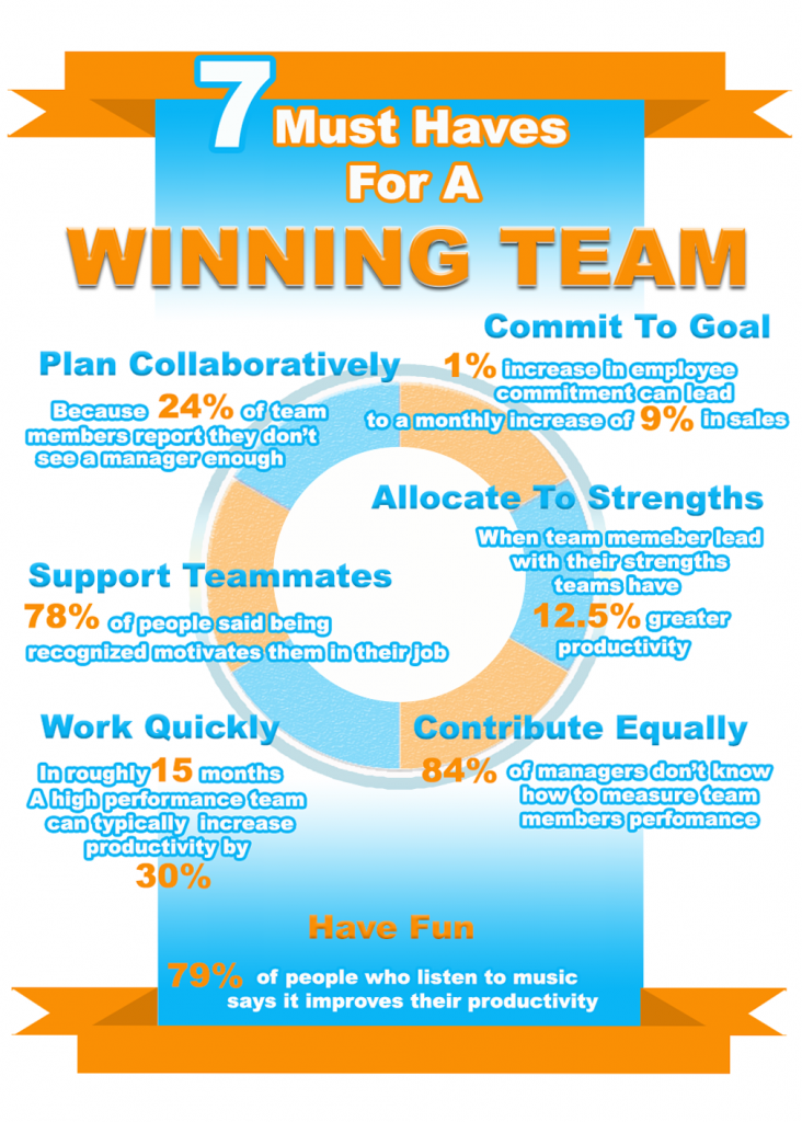 7 must haves for a winning team